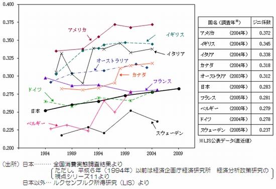 日本は平等な社会? 不平等になりつつある?