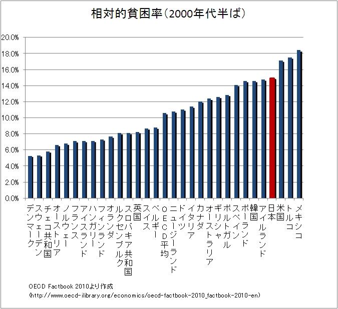 先進国30ヶ国中、貧困率が4番目に高い日本