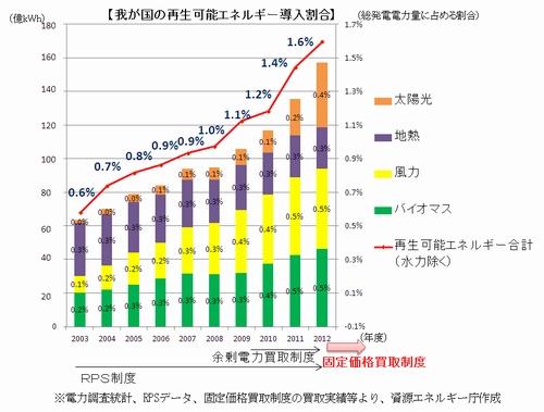 日本の再生可能エネルギー、このままの勢いなら......?