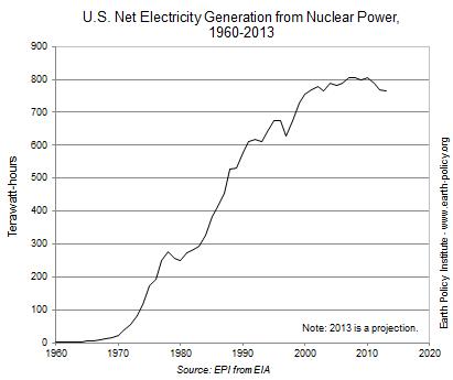 米国の原子力発電、減少中