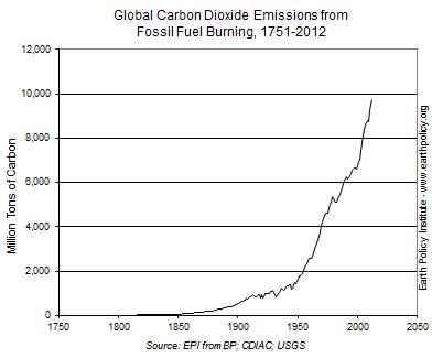 アースポリシー研究所「危険域に入る二酸化炭素の排出量―原因は化石燃料」