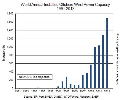 2013年―洋上風力発電にとって記録的な年に