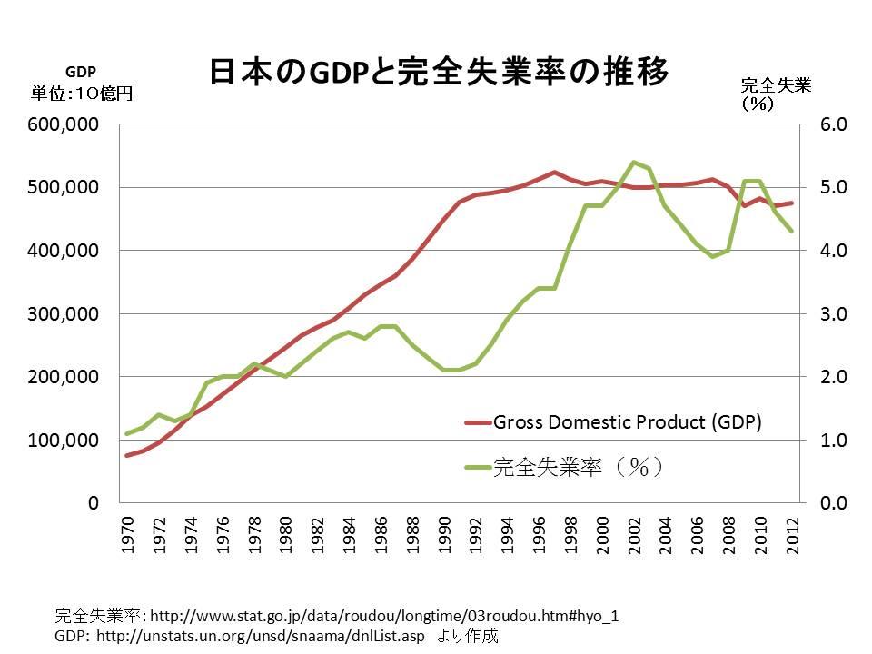 経済成長すれば、失業率は低くなる?