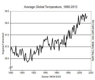 アースポリシー研究所「2013年、平均気温を上回ること連続37年目に」