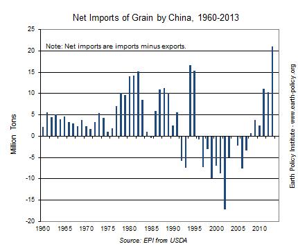 レスター・ブラウン「世界は中国を養えるのか?」