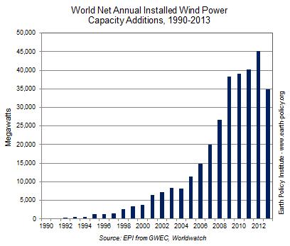 アースポリシー研究所「世界の風力発電の伸び、2013年の鈍化から回復の見込み」