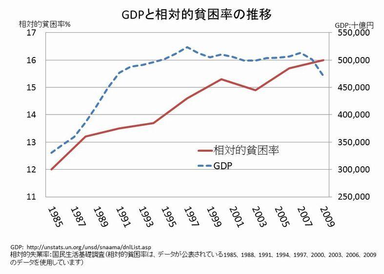 GDPが大きくなっても、貧困問題は解決していない