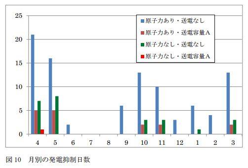 「検証:自然エネルギー接続保留に関する定量的分析」報告書