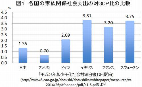 日本政府が「子どもの支援」に支払っている金額は?