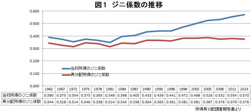 日本の格差は広がっている? 他の国と比べると?