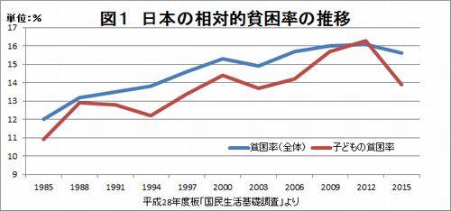 2015年度の日本の貧困率:改善傾向にあるが高い水準が続く