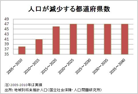 人口減少社会・日本の「スマート・ディクライン」戦略は?
