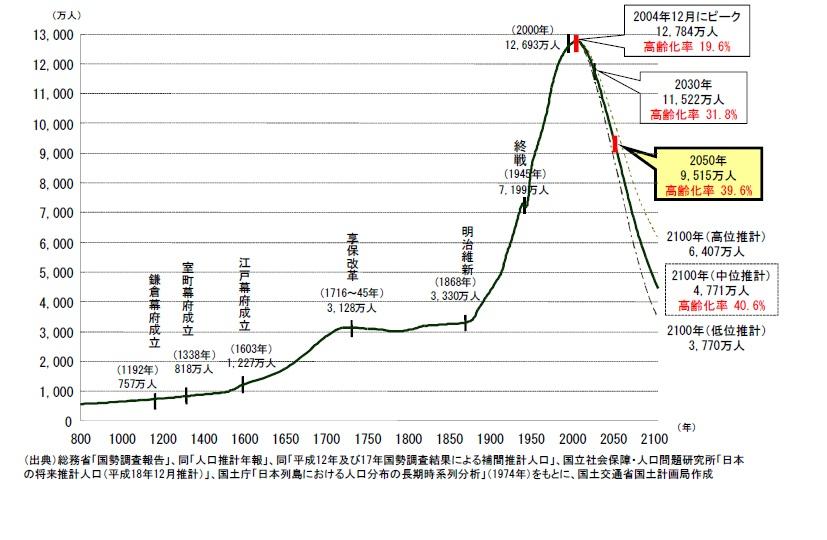 日本の人口減少時代は