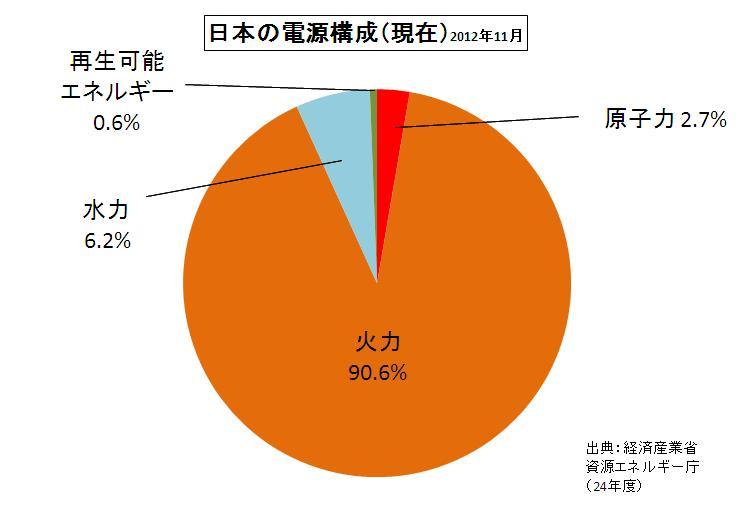 日本の消費電力と原子力ありの ... : 1日 円グラフ : すべての講義