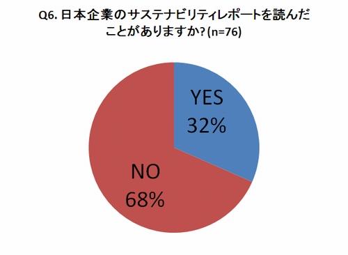 海外の利用者の7割「日本企業のCSR報告書を読んだことがない」