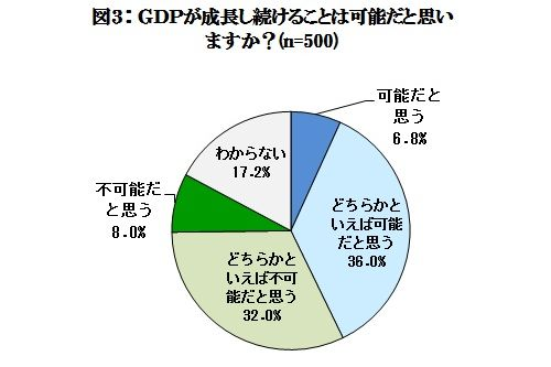 3人に1人は「GDP成長のジレンマ」を感じている~幸せ経済社会研究所プレスリリース