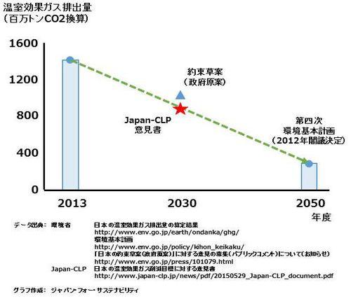 日本気候リーダーズ・パートナーシップ「日本はもっと高い温室効果ガス削減目標を設定すべき」