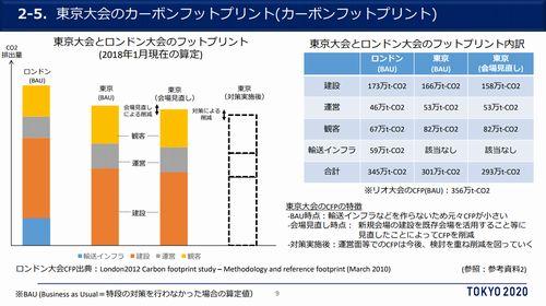 東京五輪が排出するCO2はどのくらい?