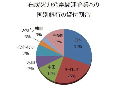 COP24~日本の排出量の大きな出所は?~石炭火力とのつきあい方~ISEPエネルギーデータ可視化プロジェクト